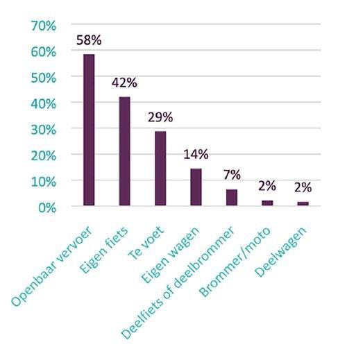 Resultaten Antwerps Studentenonderzoek mobiliteit