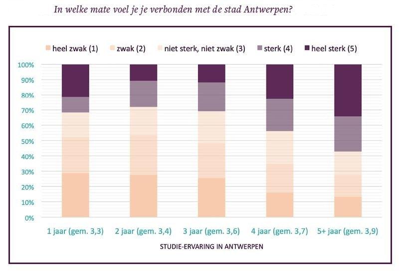 Resultaten Het Grote Antwerpse Studentenonderzoek verbondenheid