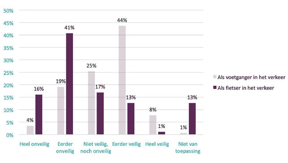 Resultaten Het Grote Antwerpse Studentenonderzoek verkeersveiligheid